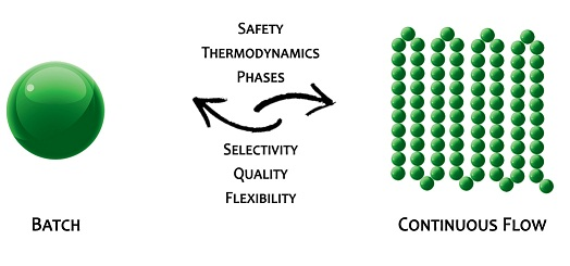 Flow chemistry at EcoSynth